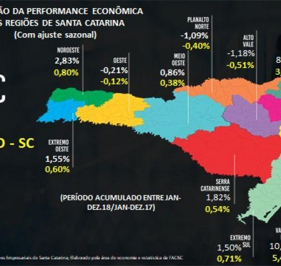 Performance econômica de SC cresce 7,1% e Facisc estima 3,2% o crescimento do PIB Catarinense de 2018